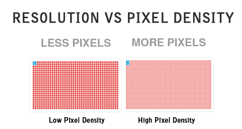 High Pixel Density Vs Low Pixel Density